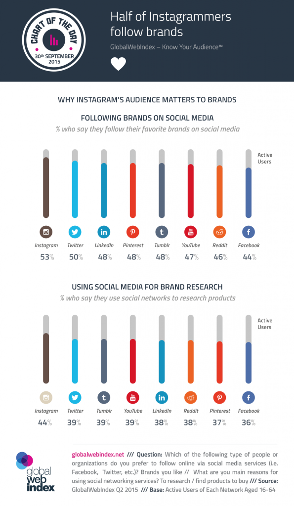 30th-Sep-2015-Half-of-Instagrammers-follow-brands