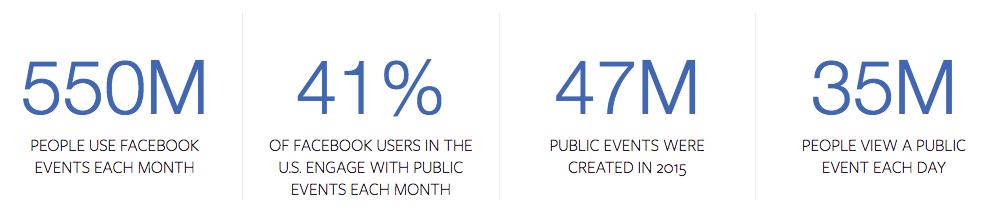 Eventi Facebook - Statistiche
