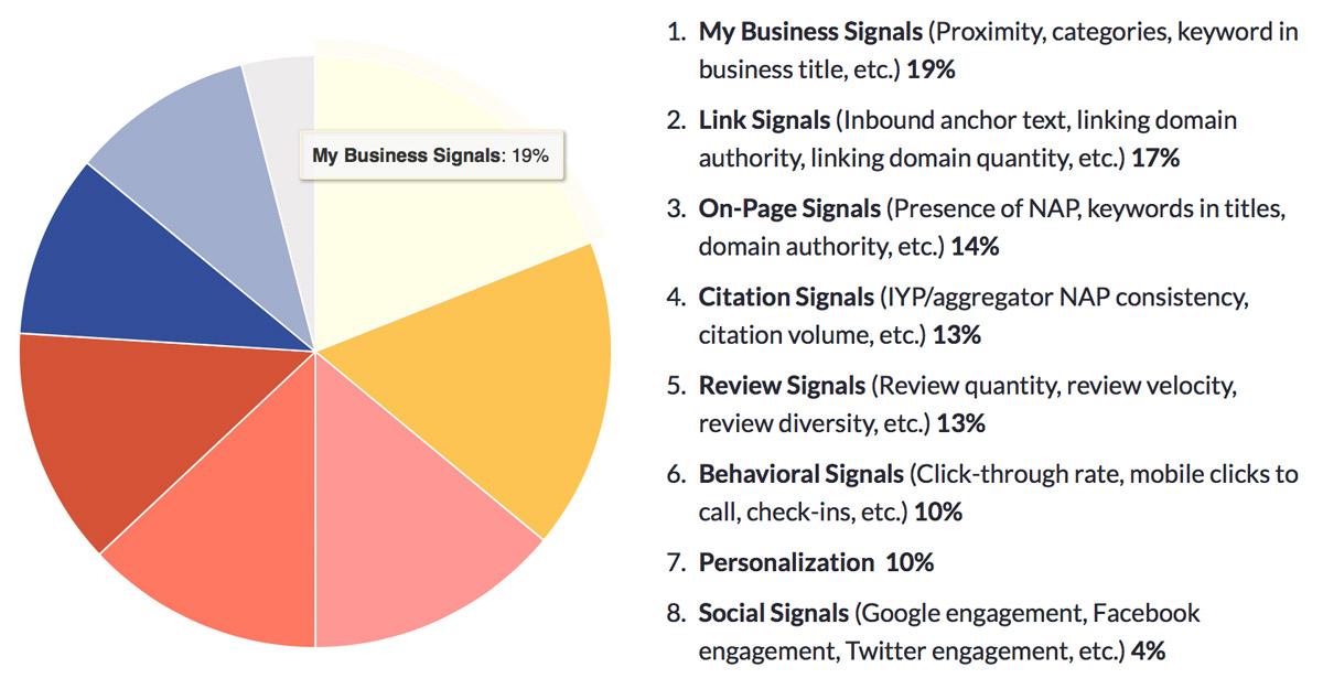 My Business - segnali per il ranking SEO