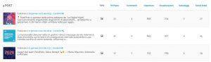 Tabella di analisi delle prestazioni dei post