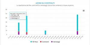 Grafico delle interazioni sui contenuti