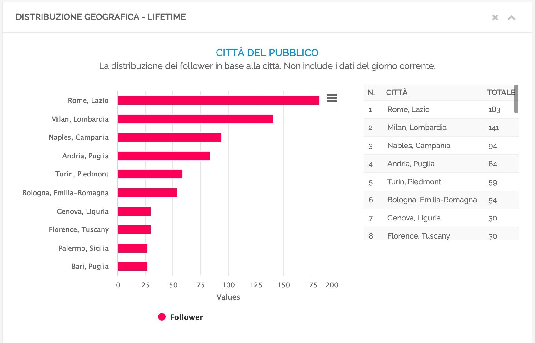 Grafico della ripartizione dei follower per città