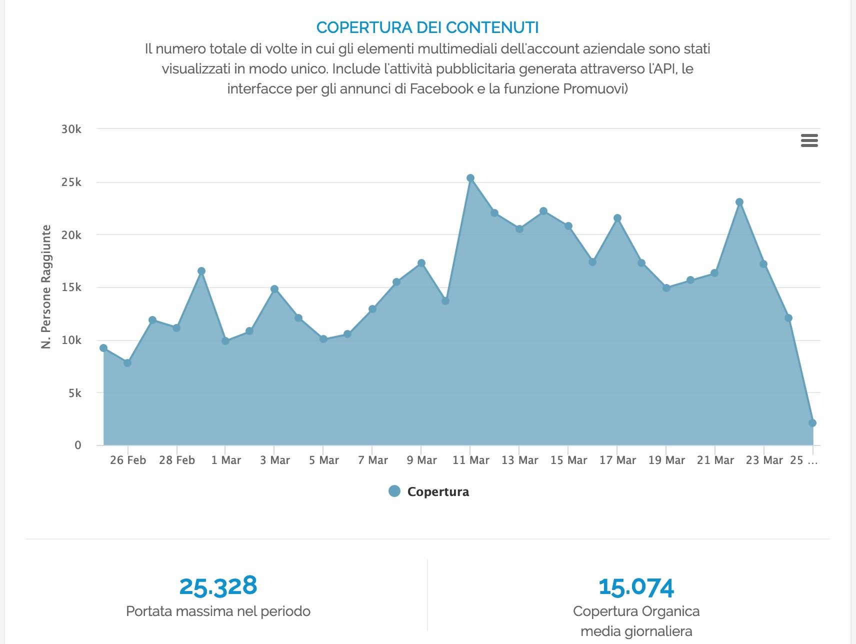 Grafico della Copertura dei Contenuti