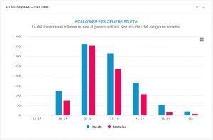 Grafico della ripartizione dei follower per genere ed età