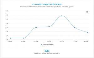 Grafico della ripartizione dei follower online