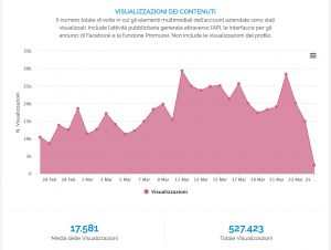 Grafico delle Visualizzazioni dei Contenuti