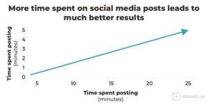 Grafico che mostra la correlazione tra tempo speso sui social media e risultati